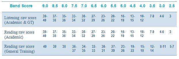جدول محاسبه نمره لیسنینگ و ریدینگ در آیلتس آکادمیک و جنرال
